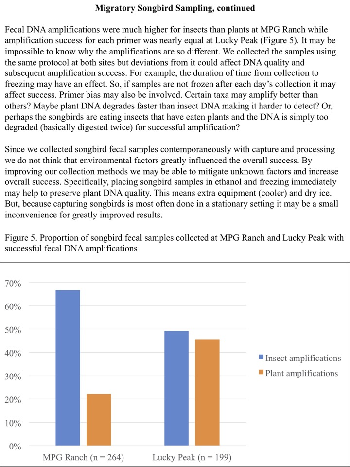 Fecal DNA amplifications were much higher for insects than plants at MPG Ranch while amplification success for each primer was nearly equal at Lucky Peak (Figure 5).