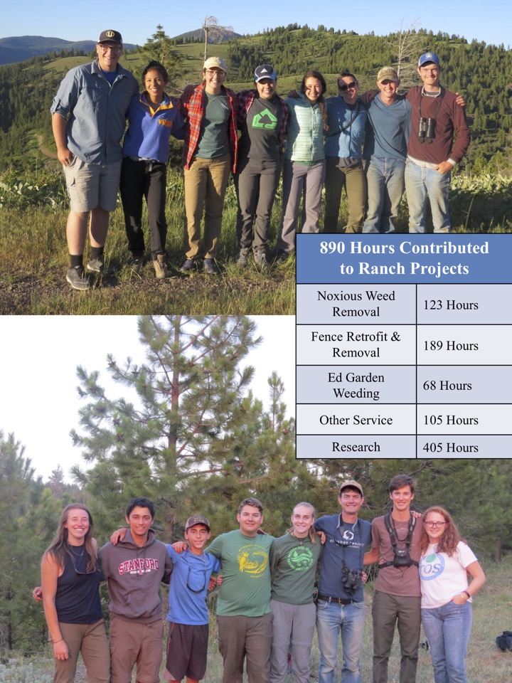 890 Hours Contributed to Ranch Projects