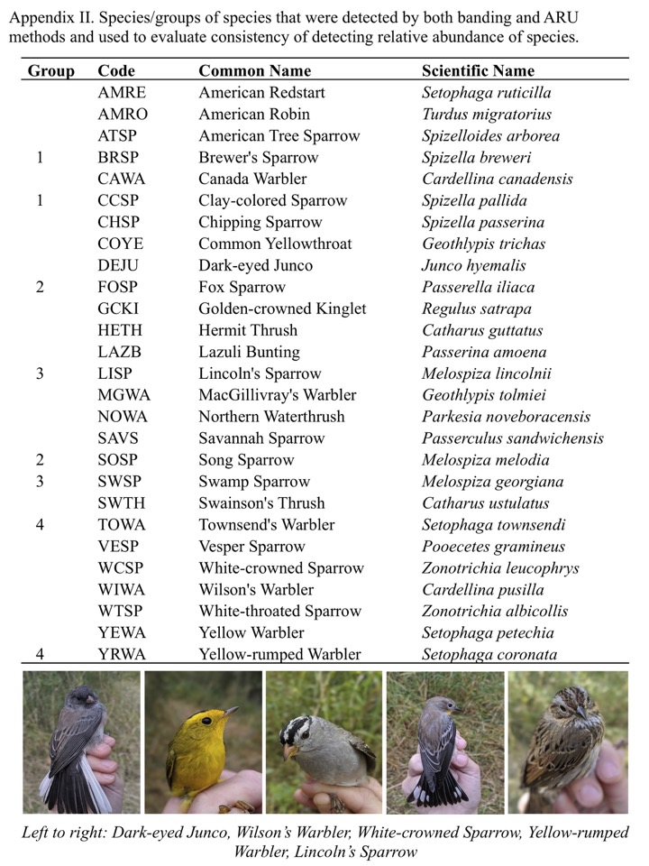 Appendix II. Species/groups of species that were detected by both banding and ARU methods and used to evaluate consistency of detecting relative abundance of species.
