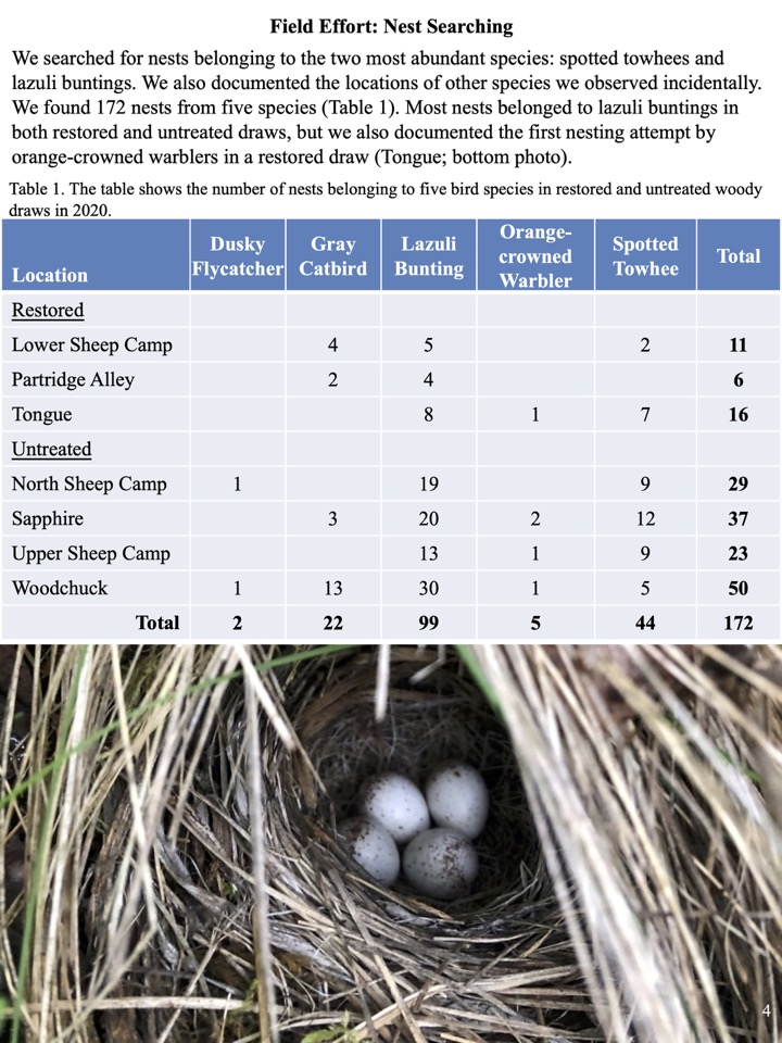 We found 172 nests from five species.
