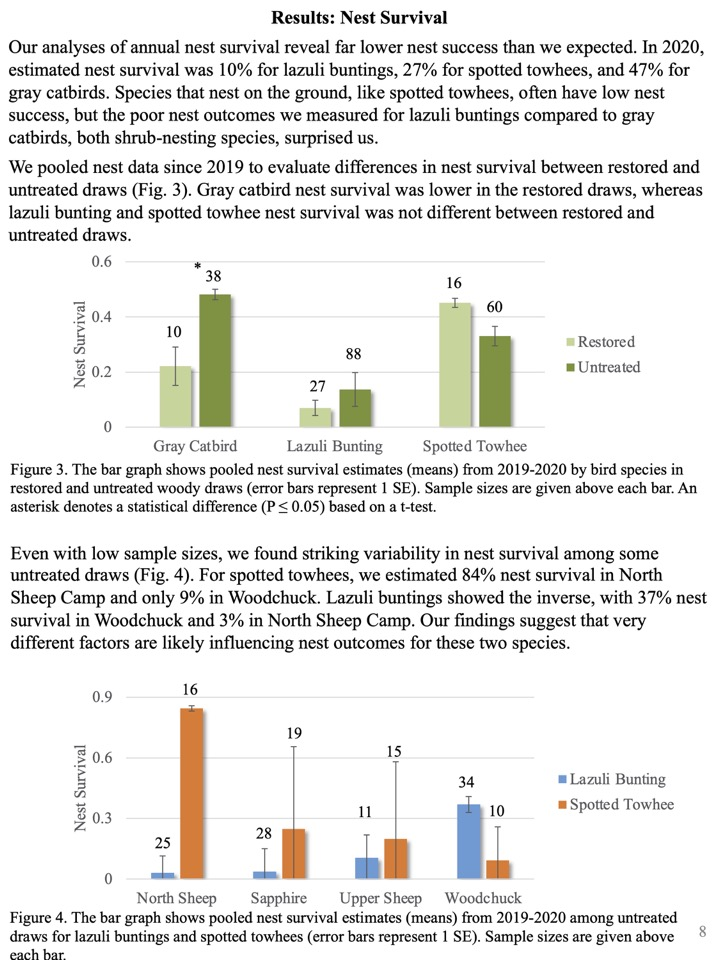 Our analyses of annual nest survival reveal far lower nest success than we expected.