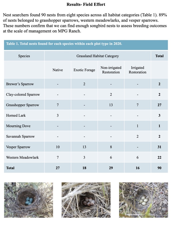 Nest searchers found 90 nests from eight species across all habitat categories