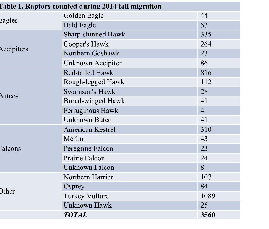 Table 1. Raptors counted during 2014 fall migration