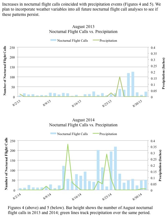 Increases in nocturnal flight calls coincided with precipitation events (Figures 4 and 5). We plan to incorporate weather variables into all future nocturnal flight call analyses to see if these patterns persist.
