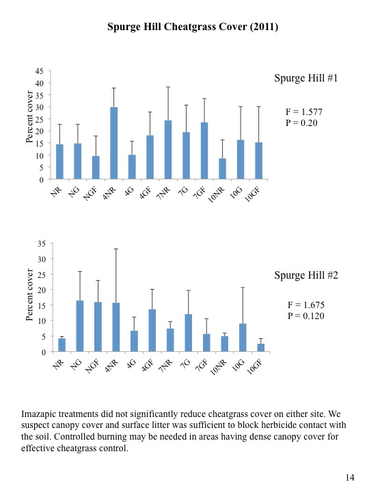 Evaluation of 2010 Treatments of Category 3 Areas: Spurge Hill Cheatgrass Cove