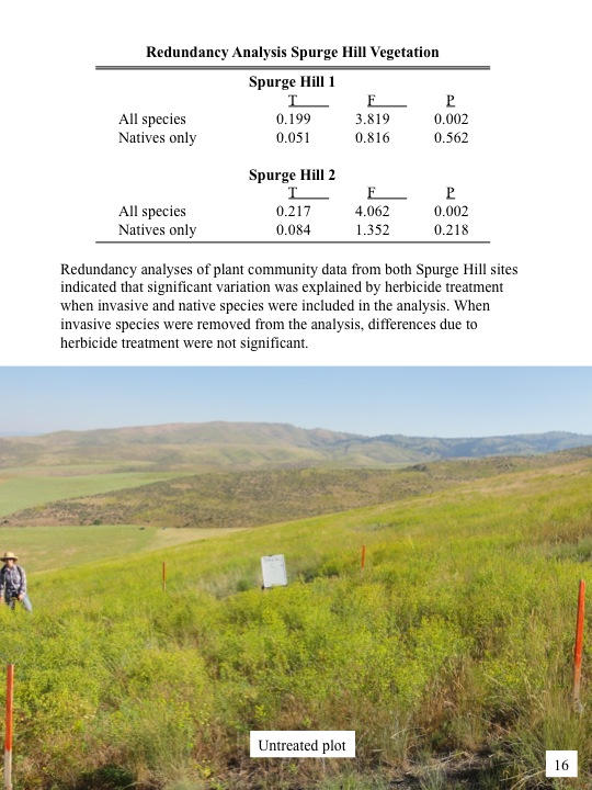 Evaluation of 2010 Treatments of Category 3 Areas: Redundancy Analysis Spurge Hill