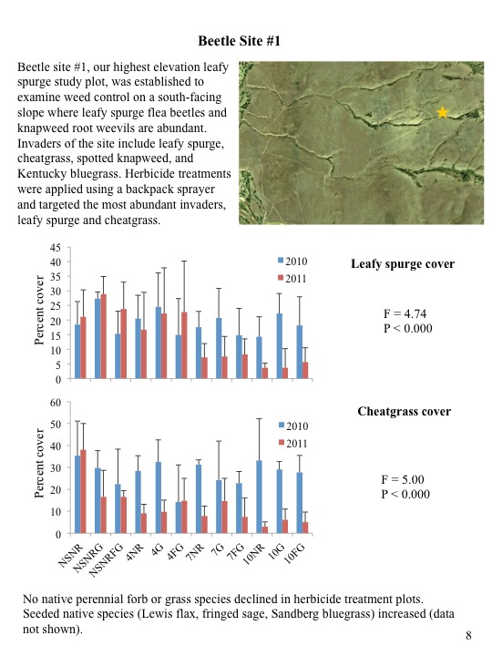 Evaluation of 2010 Treatments of Category 3 Areas: Beetle Site #1