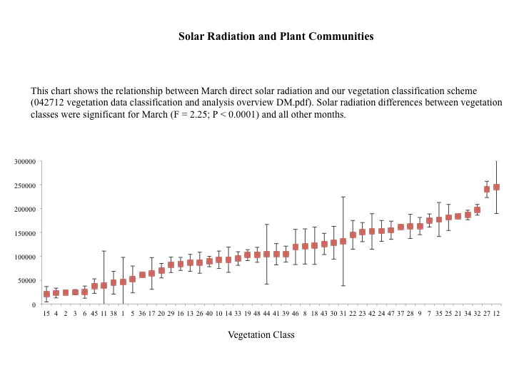 Direct solar radiation and plant communities 11.